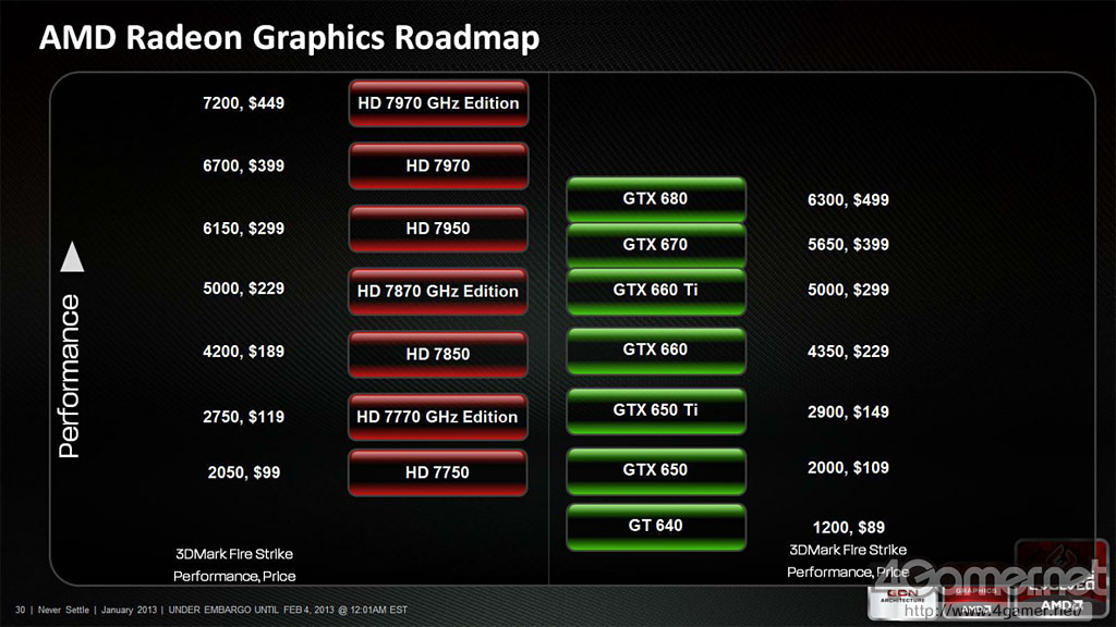 AMD Radeon January 2013 Slide (1)