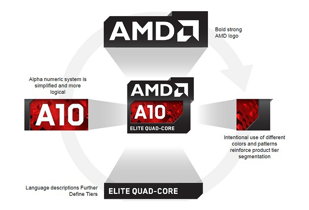 AMD Logo Design Explained
