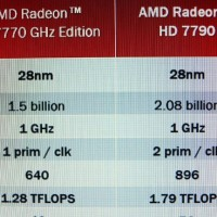 AMD Radeon HD 7790 SPecification