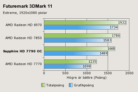 Sapphire HD 7790 Benchmarks (1)