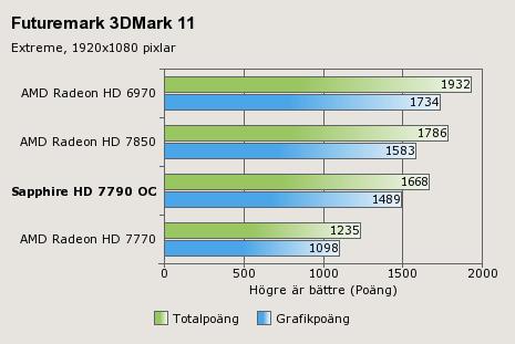 Sapphire HD 7790 Benchmarks (1)