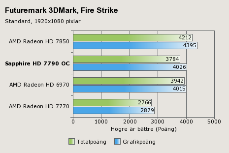 Sapphire HD 7790 Benchmarks (2)