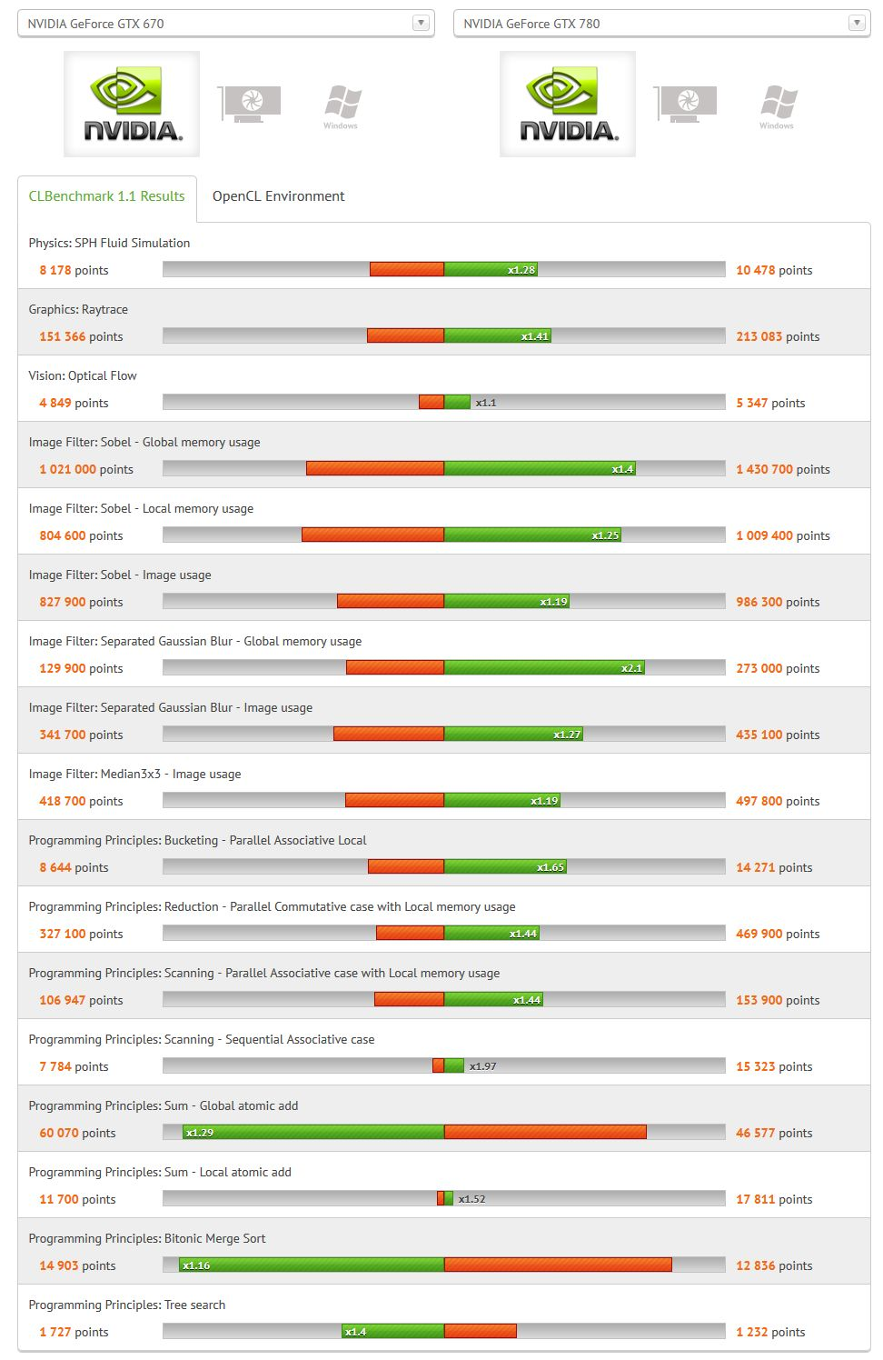 CLBenchmark GeForce GTX 670 vs GeForce GTX 780