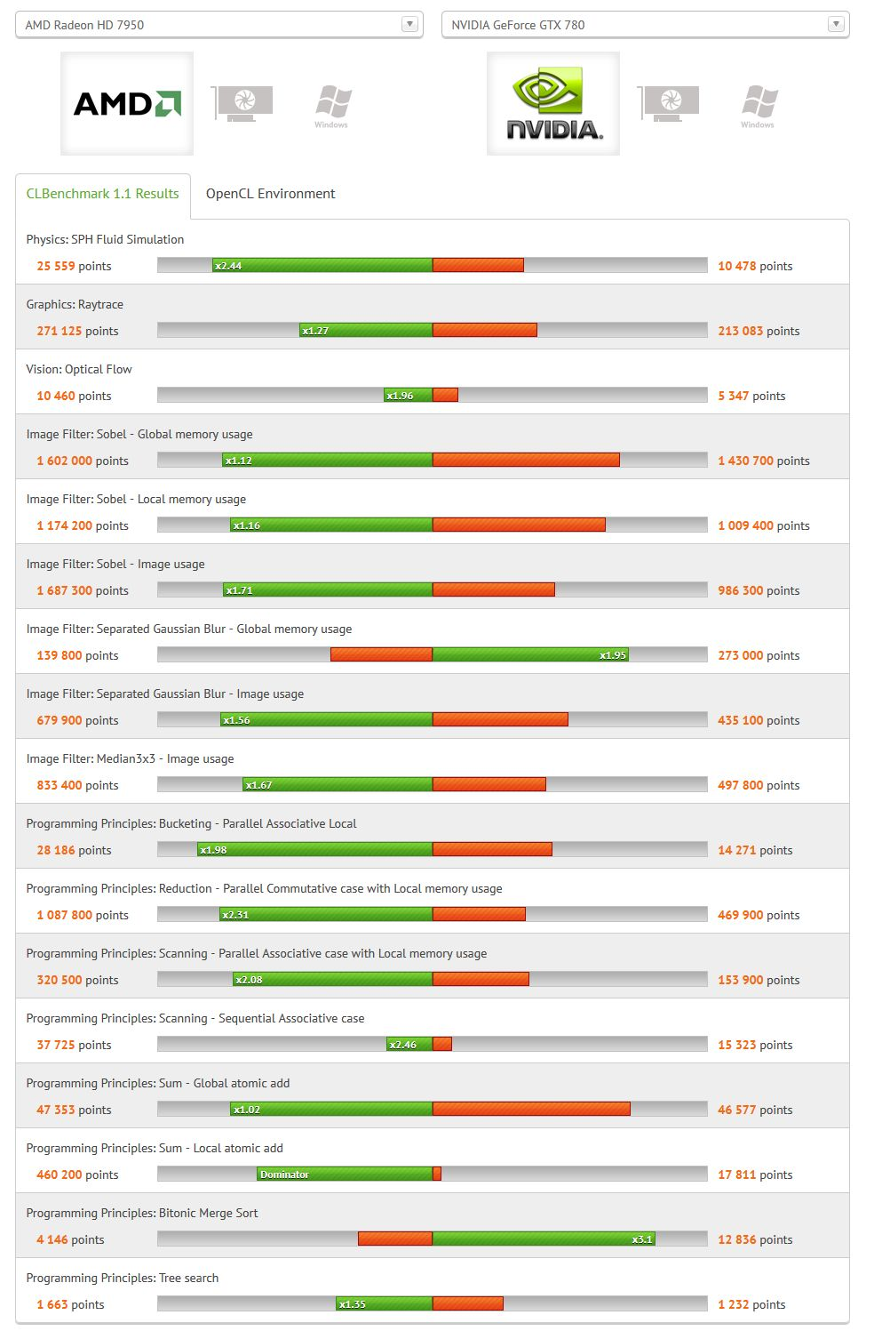 CLBenchmark Radeon HD 7950 vs GeForce GTX 780