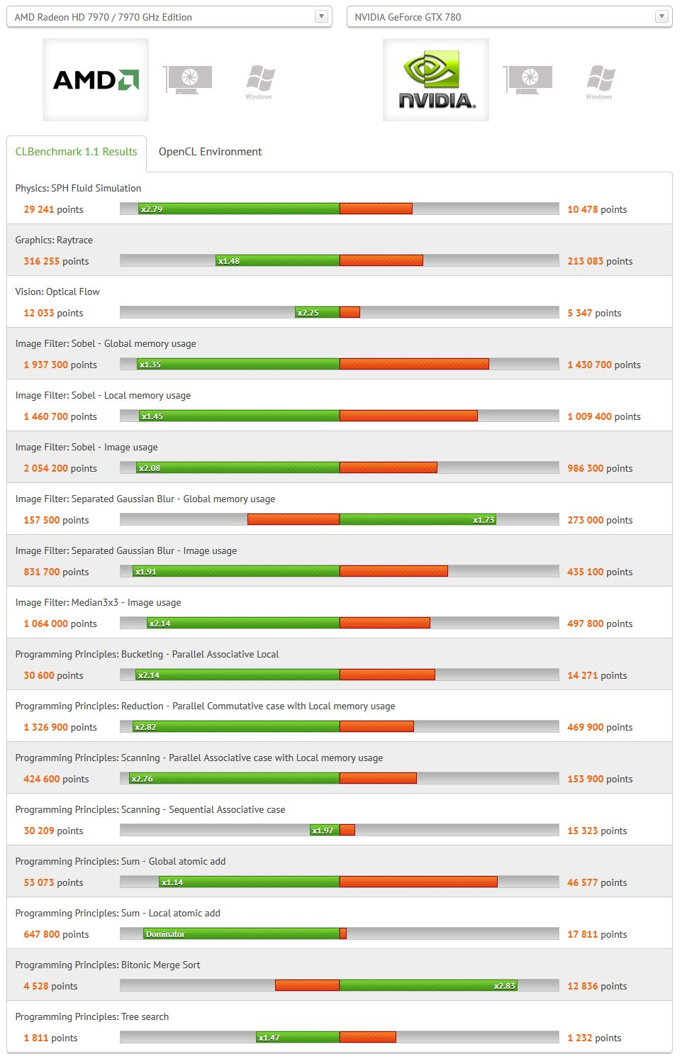 CLBenchmark Radeon HD 7970 vs GeForce GTX 780