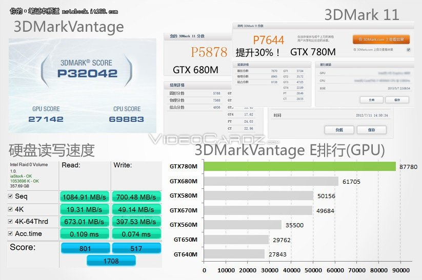 GeForce GTX 780M 3DMark Performance