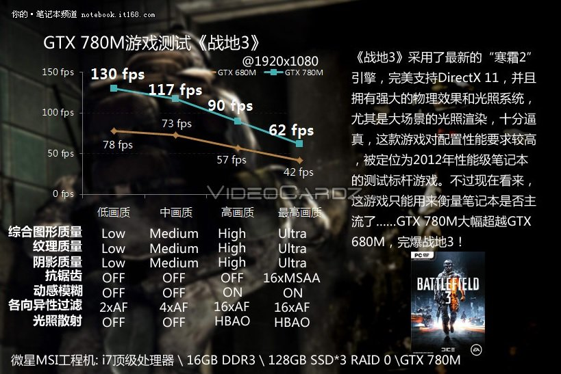 GeForce GTX 780M Battlefield 3 Performance