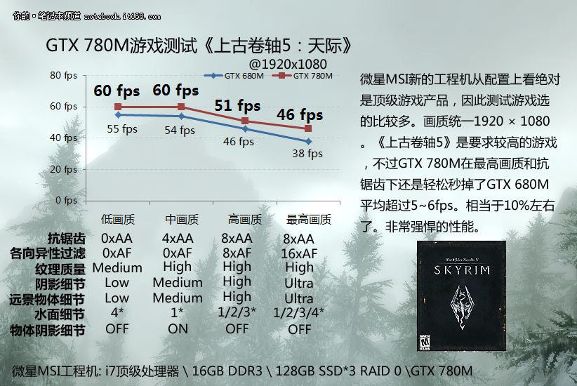 GeForce GTX 780M Skyrim Performance