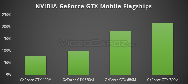 GeForce GTX Mobile Flagships