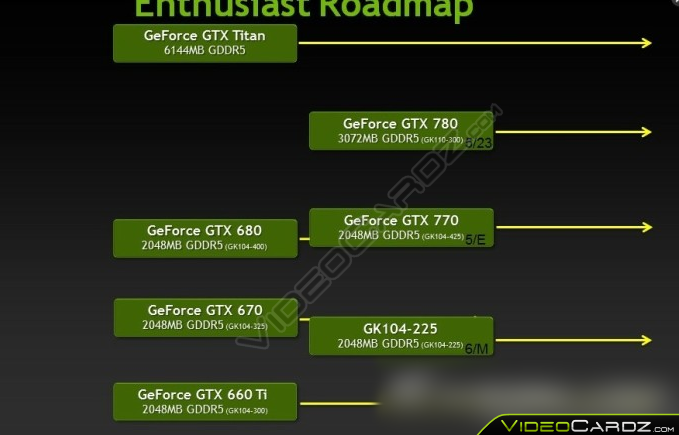 NVIDIA GeForce 700 Series Roadmap