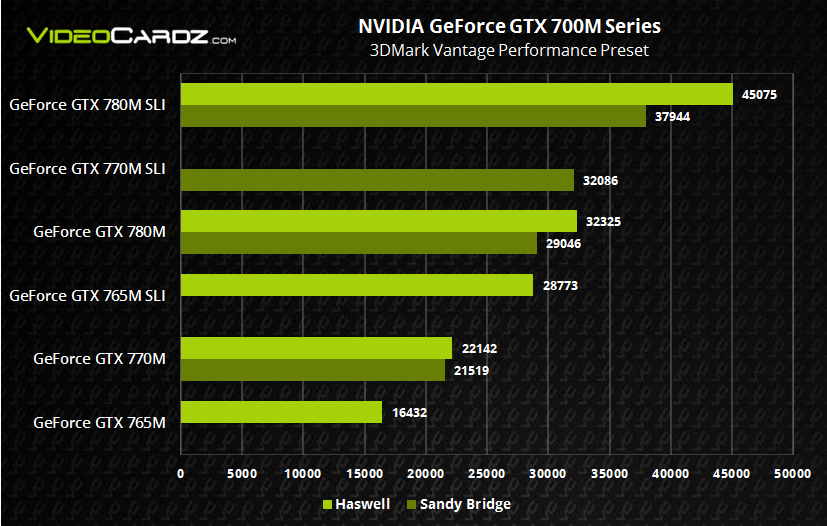 NVIDIA GeForce GTX 700M Haswell vs Sandy Bridge 3DMark Vantage