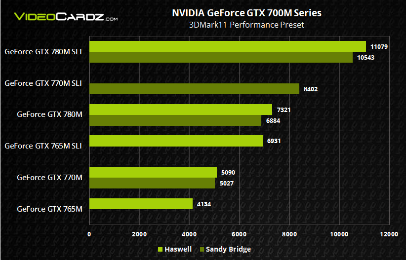 NVIDIA GeForce GTX 700M Haswell vs Sandy Bridge 3DMark11