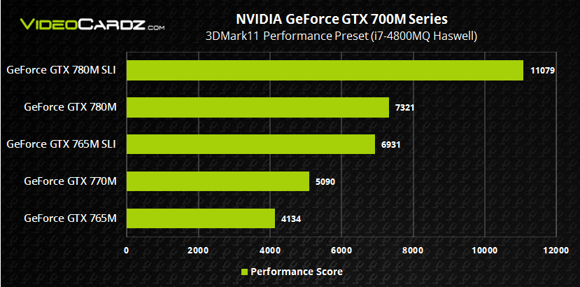 NVIDIA GeForce GTX 700M with Haswell 3DMark11