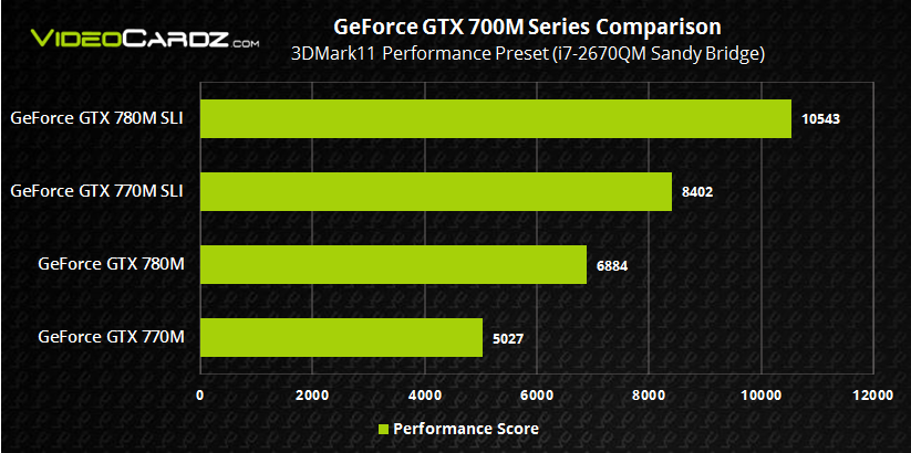 NVIDIA GeForce GTX 700M with Sandy Bridge 3DMark11