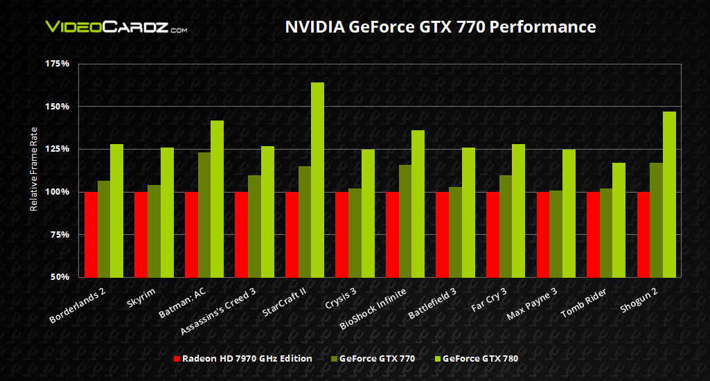 NVIDIA GeForce GTX 770 Performance