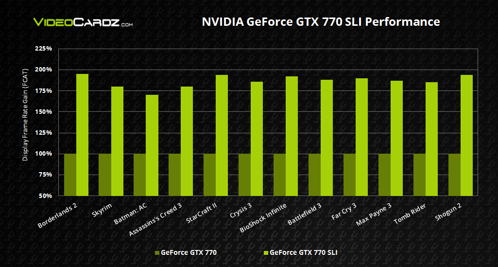 NVIDIA GeForce GTX 770 SLI Performance