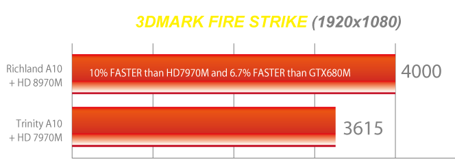 Radeon-HD-8970M-Performance