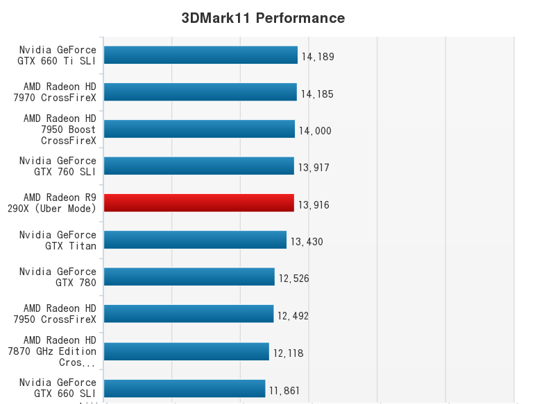 AMD Radeon R9 290X Performance Chart (1)