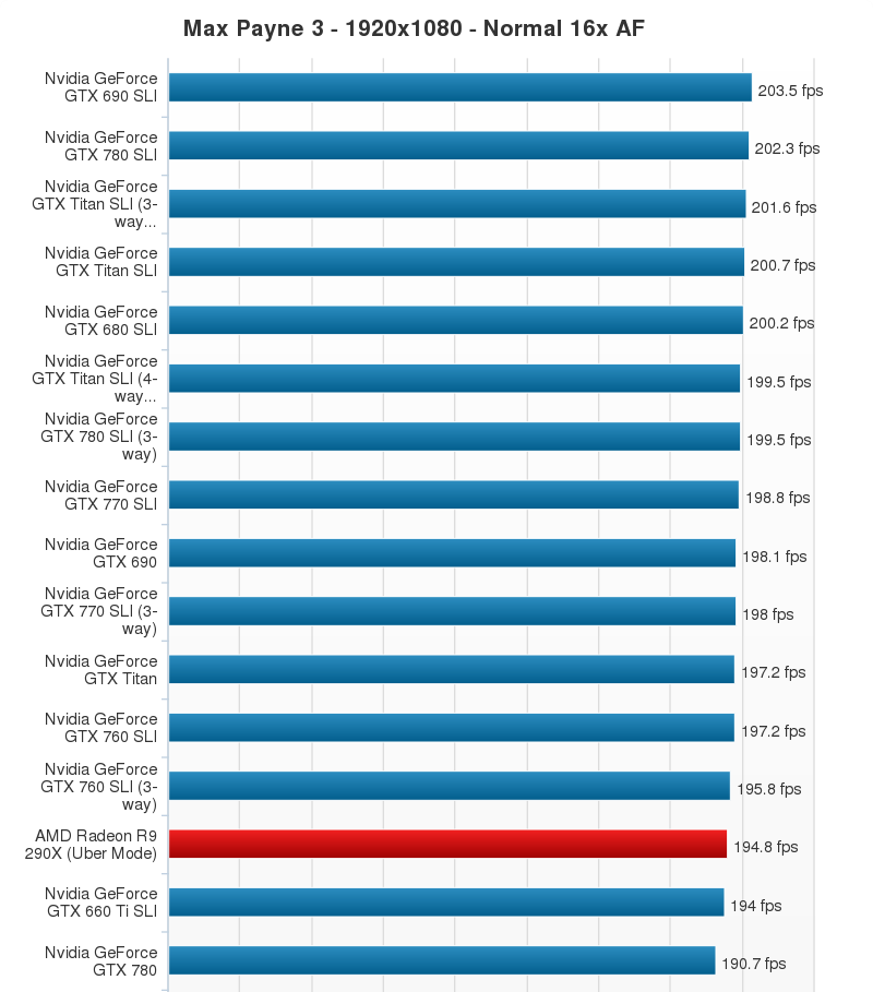AMD Radeon R9 290X Performance Chart (12)