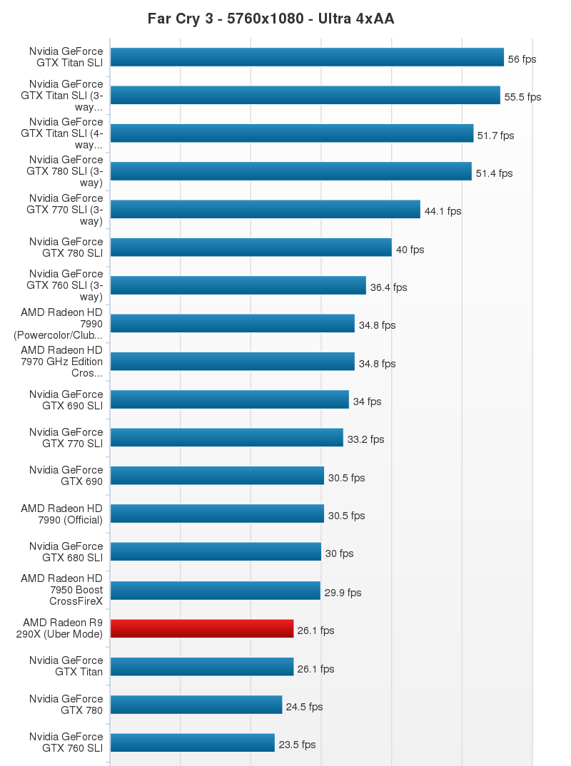 AMD Radeon R9 290X Performance Chart (13)