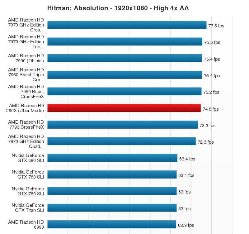 AMD Radeon R9 290X Performance Chart (15)