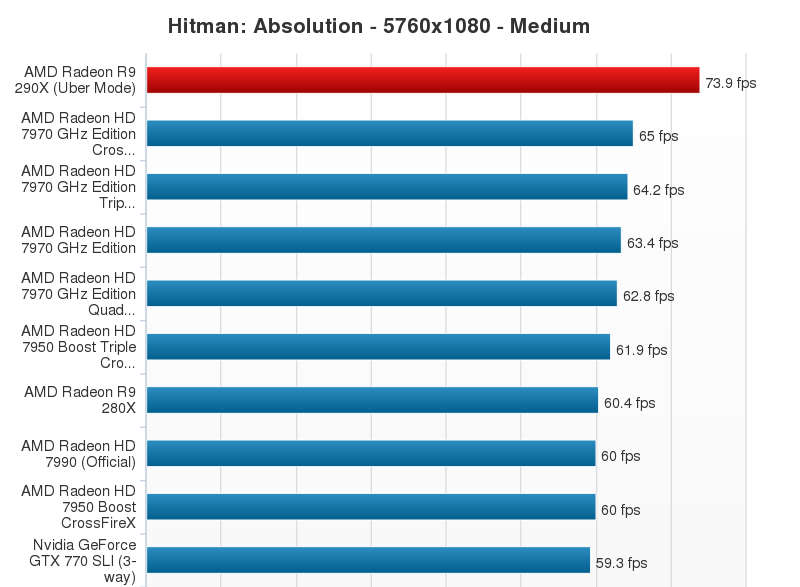 AMD Radeon R9 290X Performance Chart (16)
