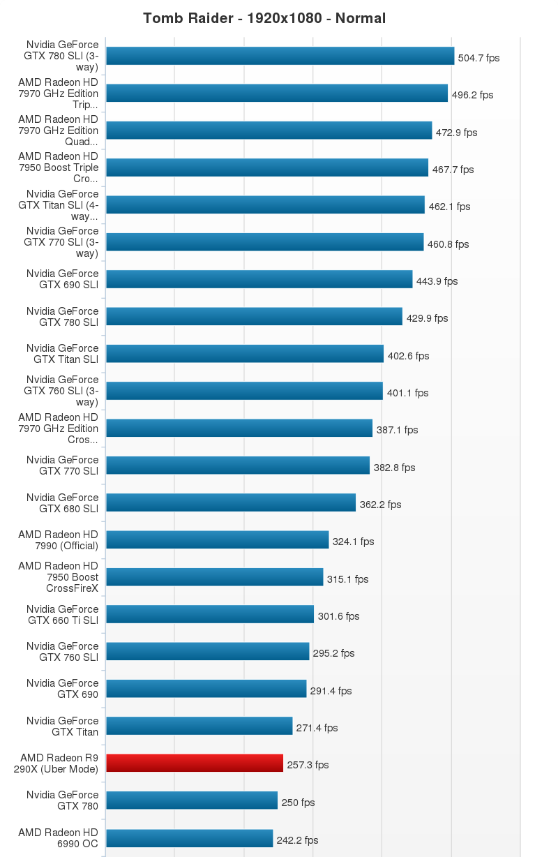 AMD Radeon R9 290X Performance Chart (17)