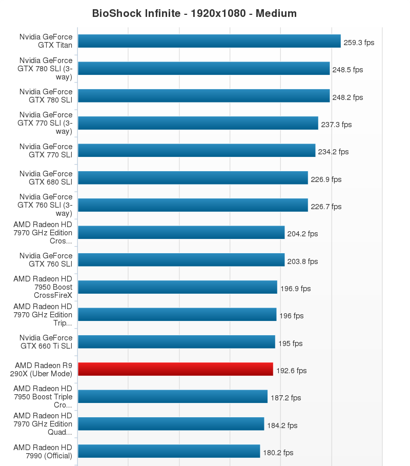 AMD Radeon R9 290X Performance Chart (18)