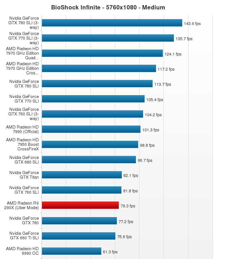 AMD Radeon R9 290X Performance Chart (19)
