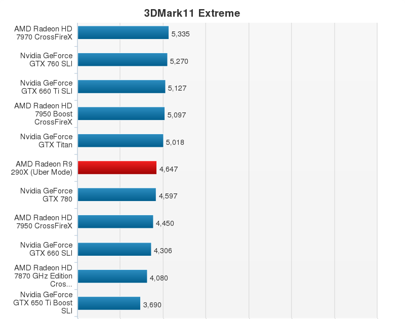 AMD Radeon R9 290X Performance Chart (2)