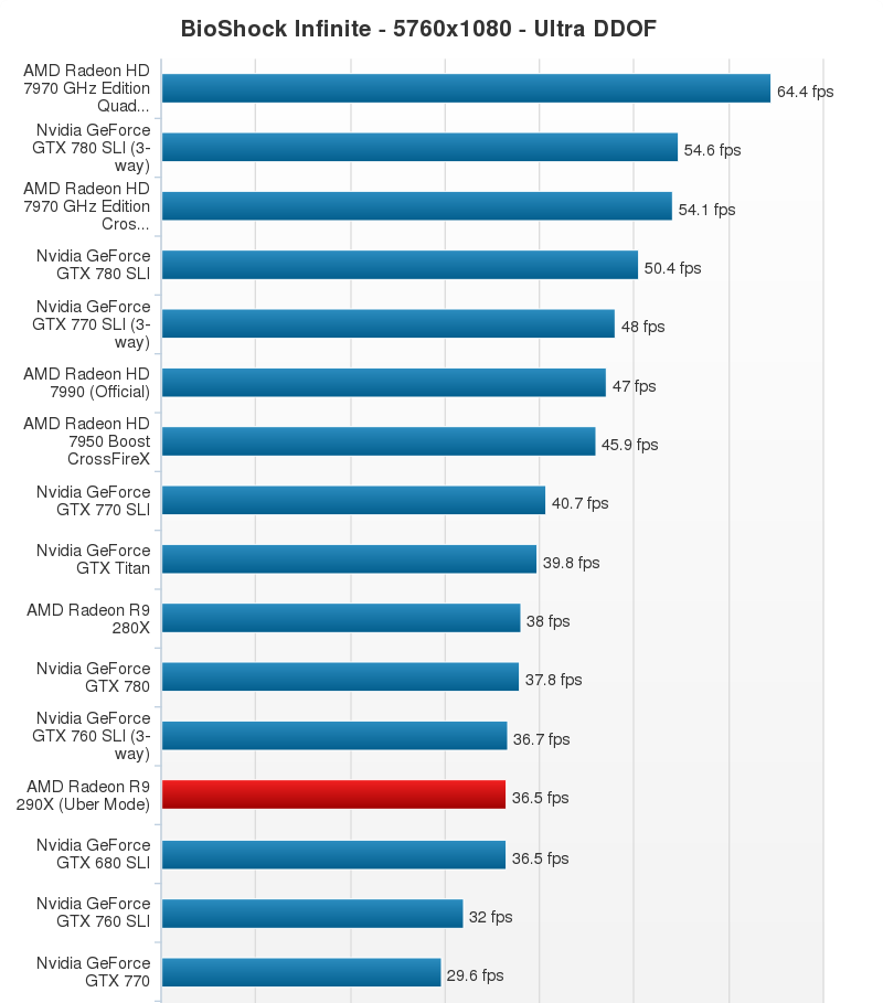 AMD Radeon R9 290X Performance Chart (20)