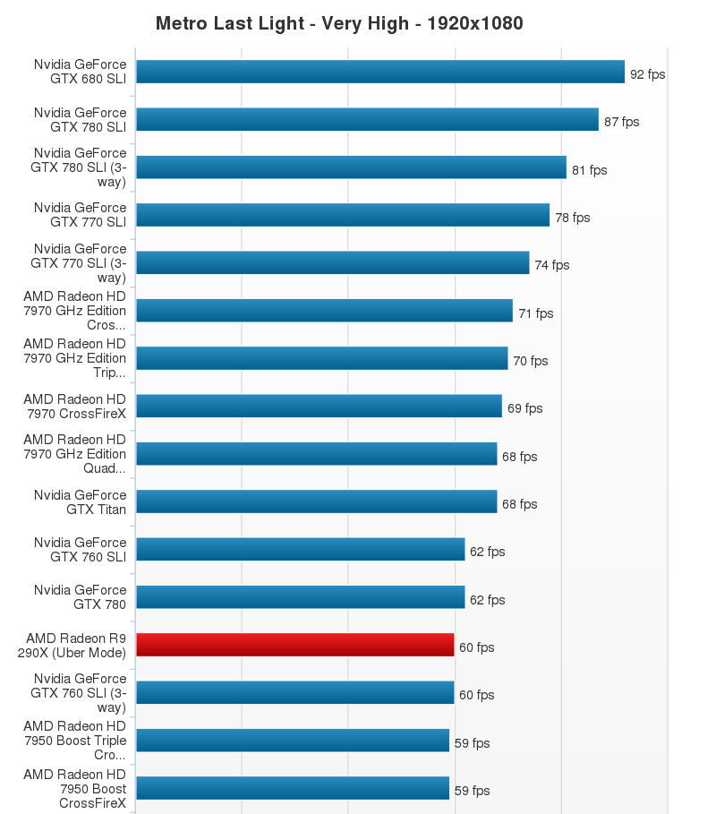 AMD Radeon R9 290X Performance Chart (22)