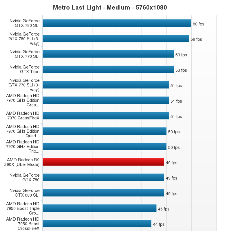 AMD Radeon R9 290X Performance Chart (23)