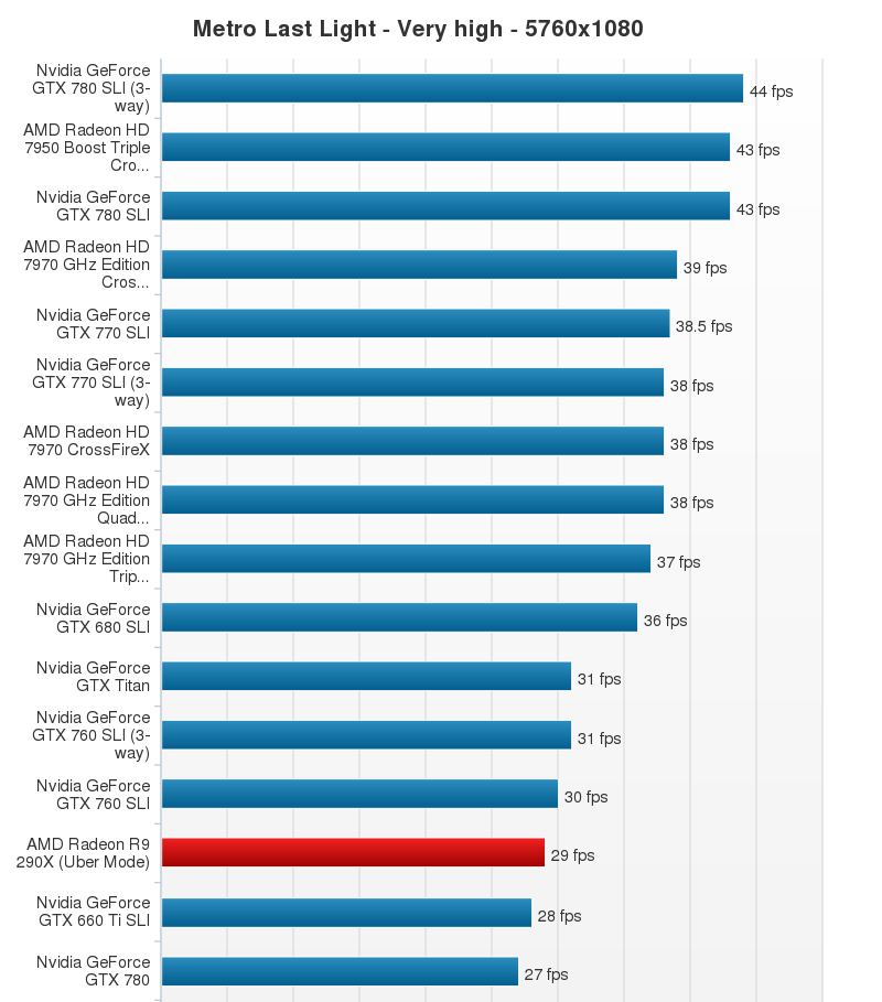 AMD Radeon R9 290X Performance Chart (24)