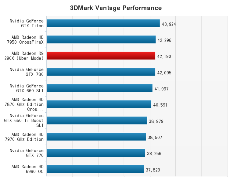 AMD Radeon R9 290X Performance Chart (27)