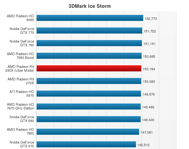 AMD Radeon R9 290X Performance Chart (3)