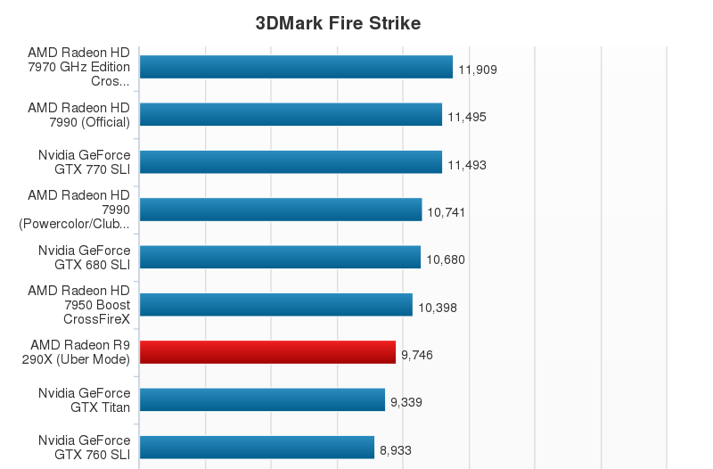 AMD Radeon R9 290X Performance Chart (5)