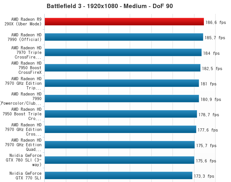 AMD Radeon R9 290X Performance Chart (8)