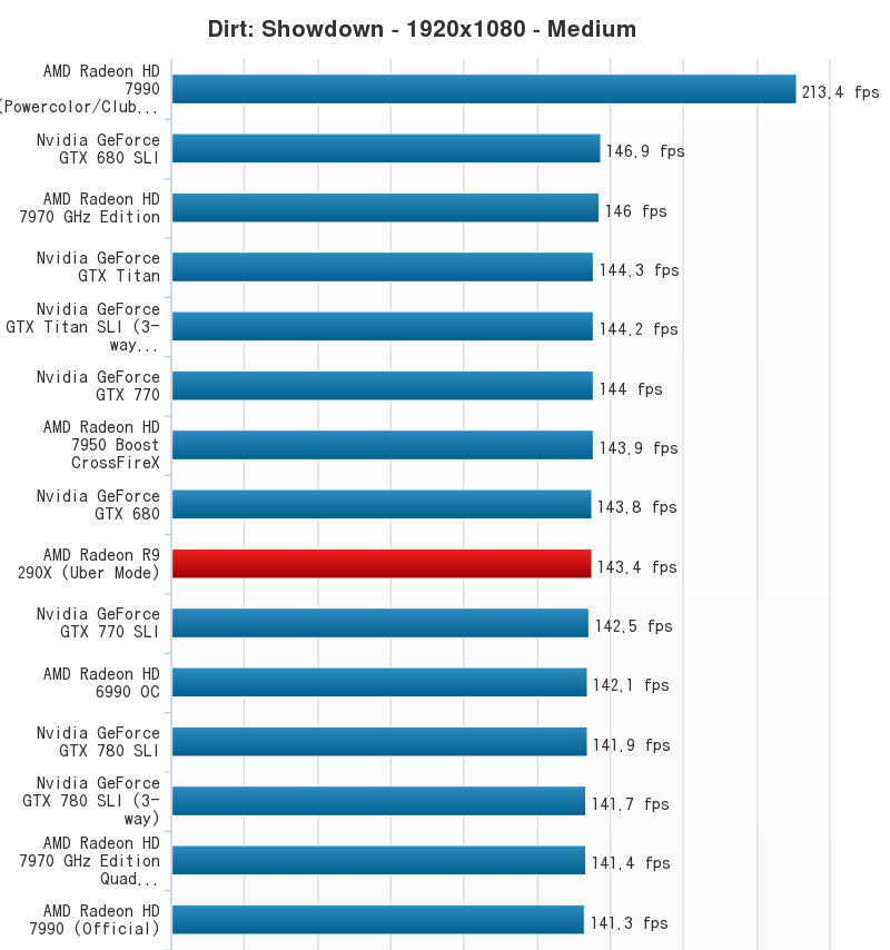 AMD Radeon R9 290X Performance Chart (9)