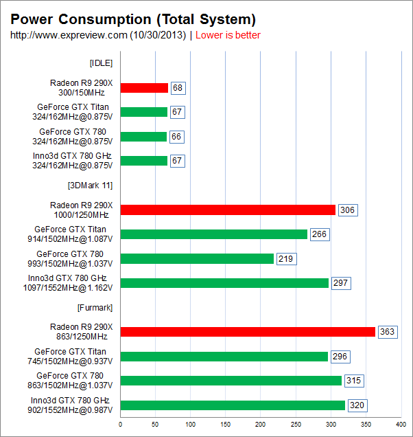 GTX 780 Power Consumption
