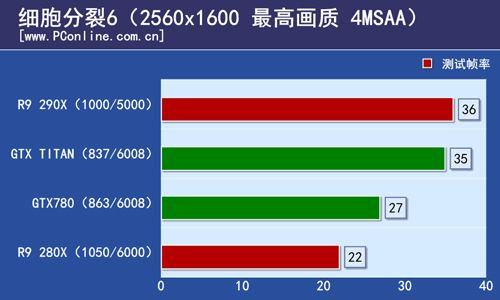 R9 290X 1600p