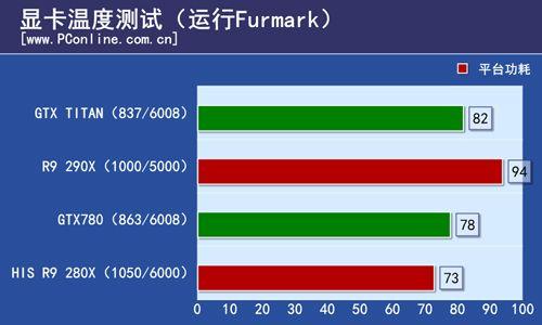 r9 290x FURMARK (2)