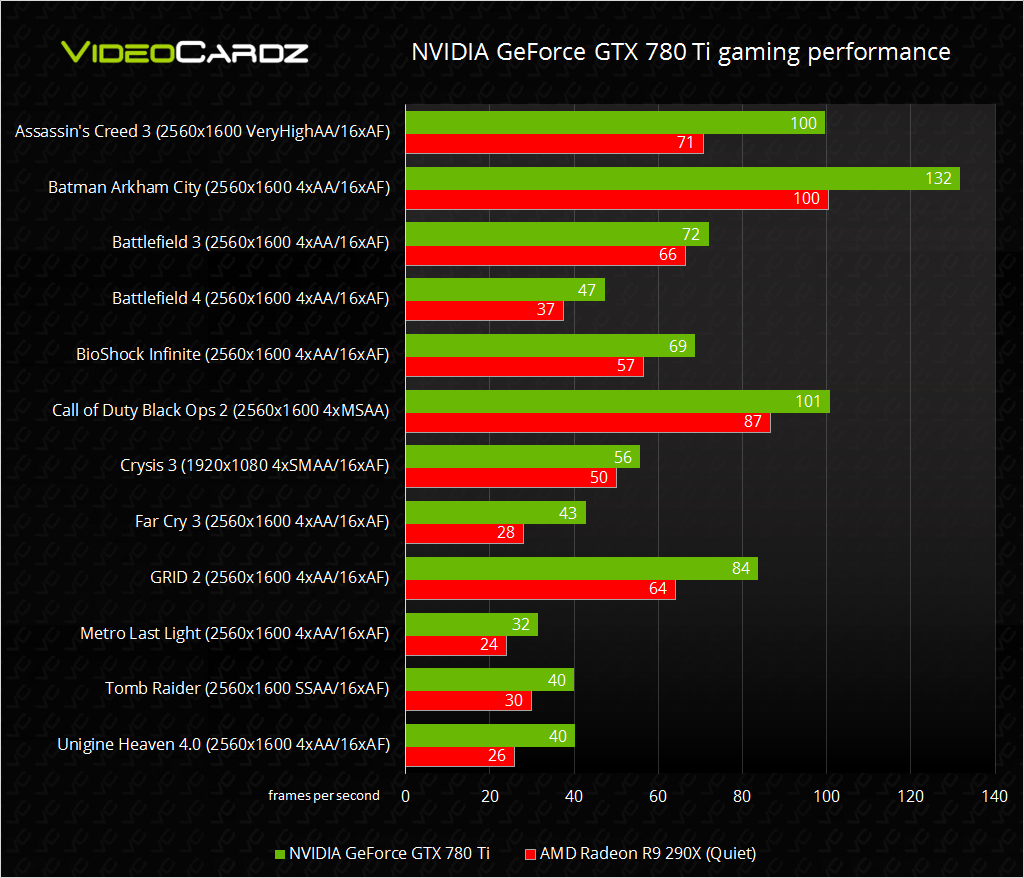 NVIDIA GeForce GTX 780 Ti gaming performance
