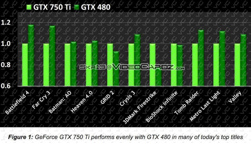 GeForce GTX 750Ti vs GTX 480