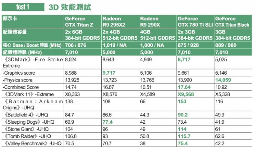 GeForce GTX TITAN Z performance