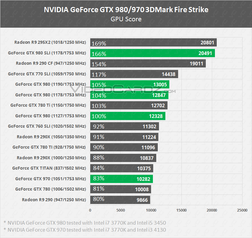 NVIDIA GeForce GTX 980 GTX 970 Fire Strike