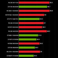 NVIDIA GeForce GTX 980 GTX 970 performance (10)