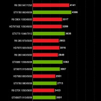 NVIDIA GeForce GTX 980 GTX 970 performance (2)