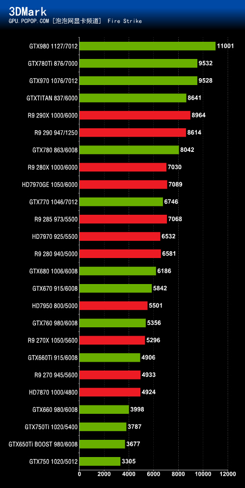 NVIDIA-GeForce-GTX-980-GTX-970-performan