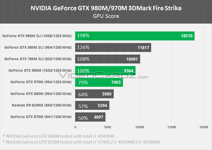 NVIDIA GeForce GTX 980M GTX 970M Fire Strike